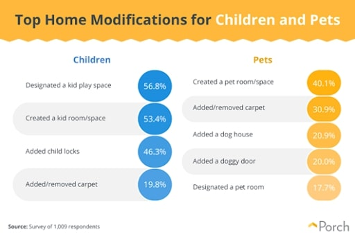 space for pets or kids